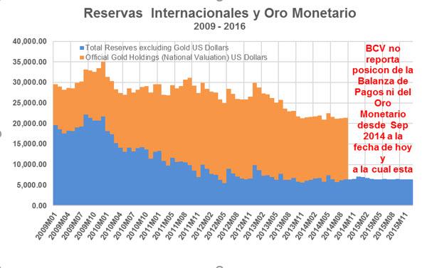 reservas internacionales y oro monetario