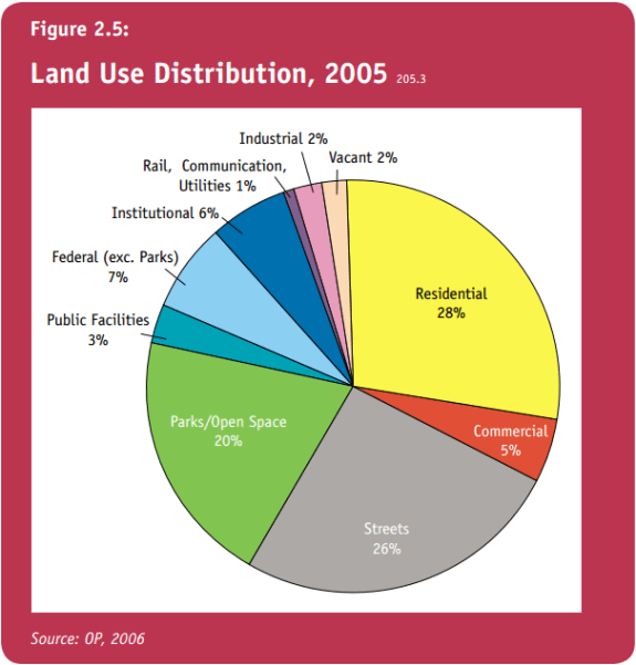 Land Use Distribution in DC, from DC's 2006 Comprehensive Plan.
