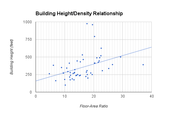Height v density