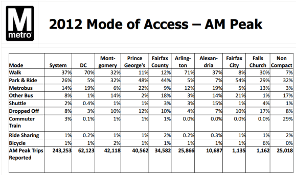 WMATA 2012 Ridership Survey; mode of station access for AM peak trips.