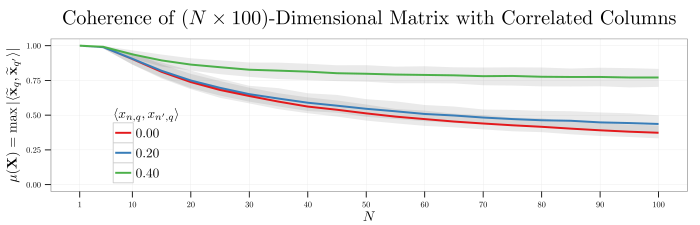 plot--mutual-coherence-gaussian-matrix--15jul2014