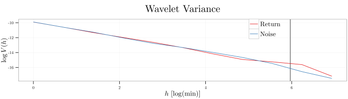 plot--why-use-wavelet-variance--daily-shocks--wavelet-variance--25jul2014