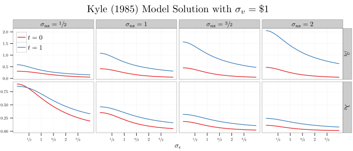 plot--2-period-kyle-model-solution--11aug2014