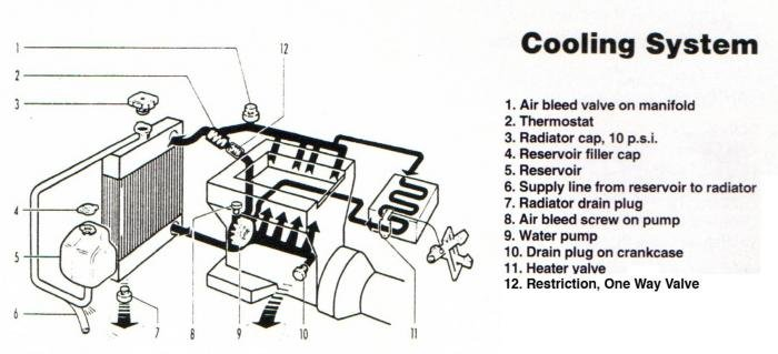 Coolant system diagram - Alfa Romeo Bulletin Board  Forums