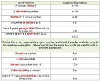 Translate Algebraic Expressions Worksheet Answers - ged ...