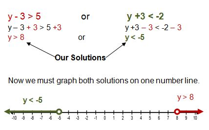 Graphing Compound Inequalities Worksheet Worksheets