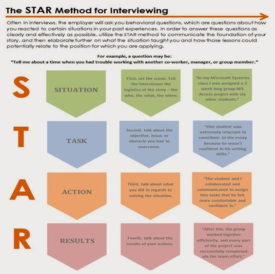Using the STAR method to ace your interview - Cooperative Education - star method resume