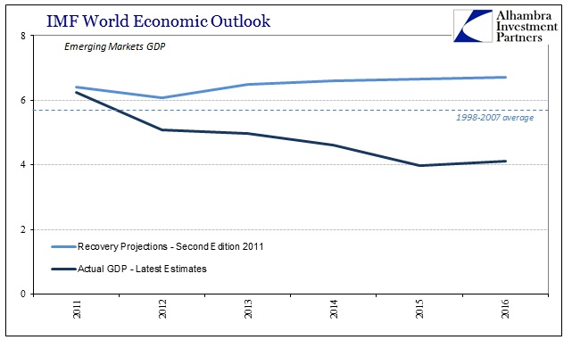 ABOOK Apr 2016 IMF WEO EM Recovery