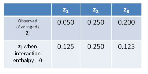 Observed fraction variables z(i) versus those expected when the interaction enthalpy is zero.