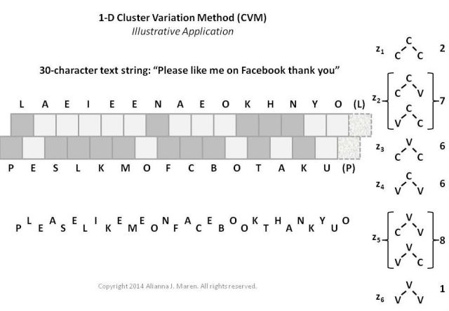 1-D CVM application to a simple text string.