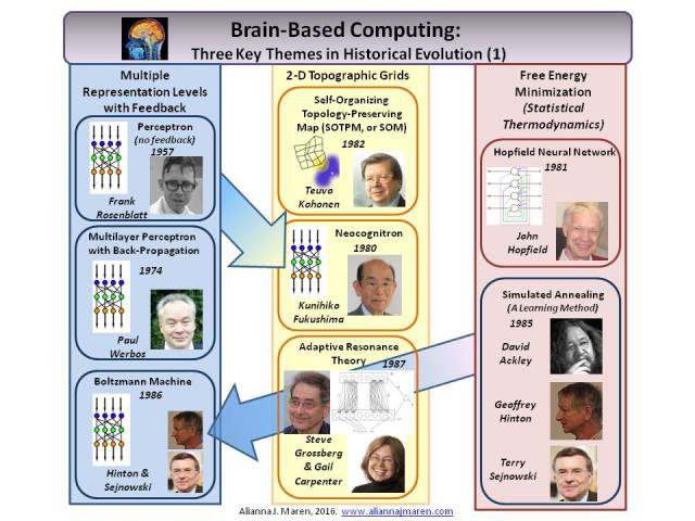 The brain uses three key strategies for learning and processing: (1) Multiple representation levels with feedback, (2) 2-D topographic grids with nearest-neighbor interactions, and (3) free energy minimization (using statistical thermodynamics principles).