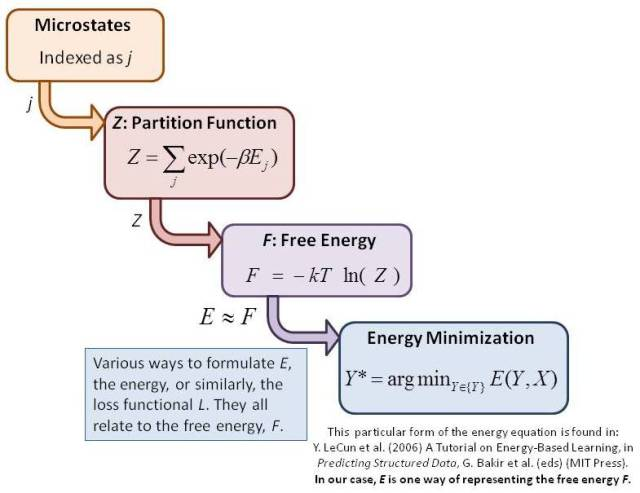 Building from microstates to free energy minimization gives you a solid foundation for understanding energy-based models in machine learning.