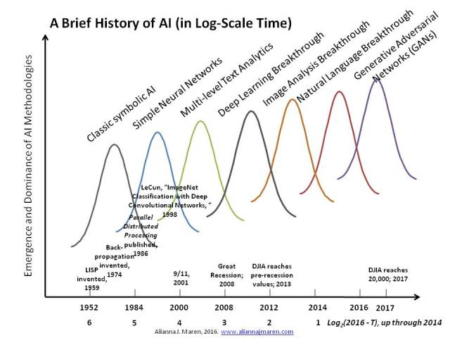 Brief history of AI in log-time scale