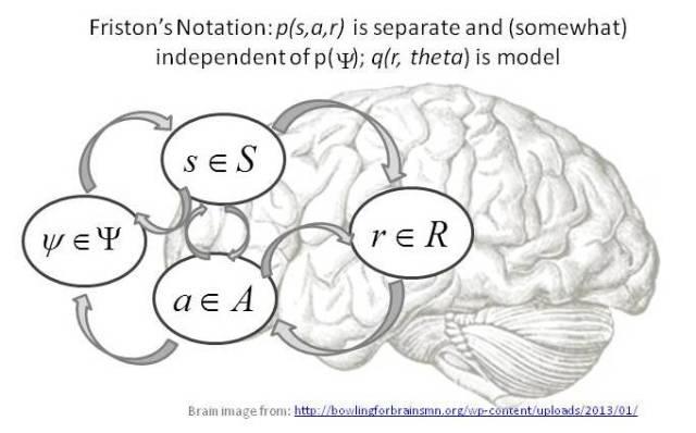 Karl Friston's notion of a modeling system.