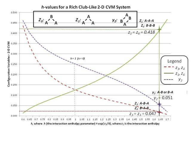 The z'i values for the extreme rich-club-like grid configuration all correspond to the same h-value for the system; this consistency indicates that the system is at equilibrium.