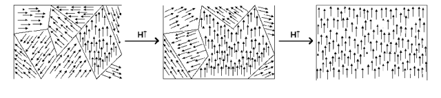 """Illustration of <a href=""""https://en.wikipedia.org/wiki/Magnetic_domain"""">magnetic domains</a>. Figure prepared by Jose Lloret and Alicia Forment, and available through the <a href=""""https://commons.wikimedia.org/wiki/File:Dominios.png"""">Wikimedia Commons</a>."""