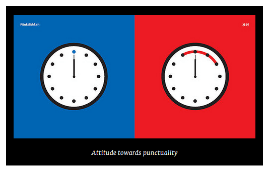 Yang Liu's infographic on punctuality