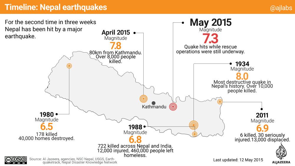 Timeline Nepal earthquakes Al Jazeera - timeline pictures