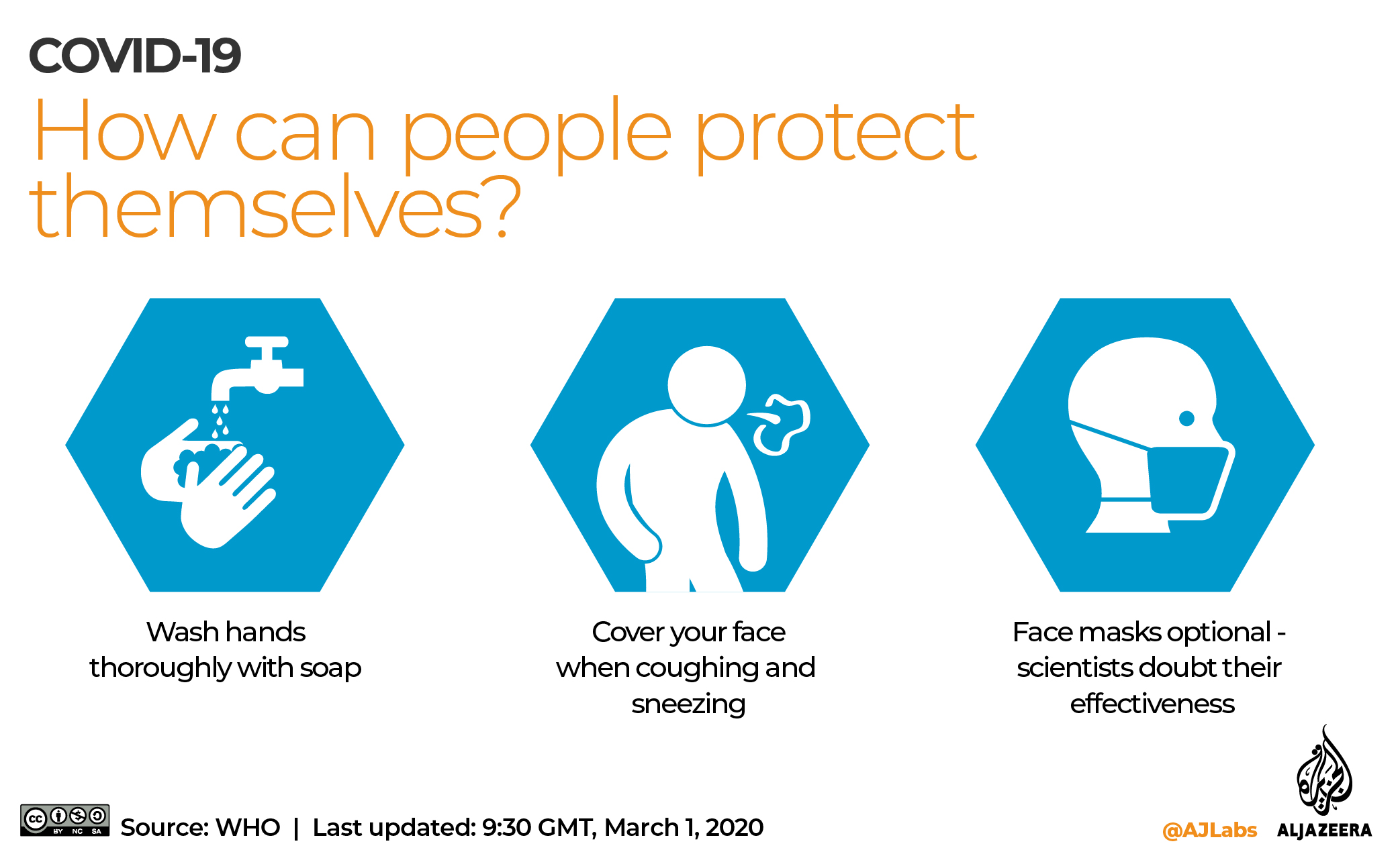 coronavirus tips drawing easy