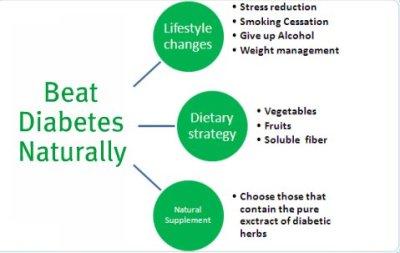 Wondering To Beat Diabetes Naturally?