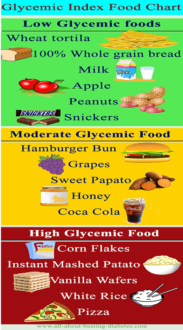 Outstanding Glycemic Index Chart Template Motif - Administrative - Glycemic Index Chart Template