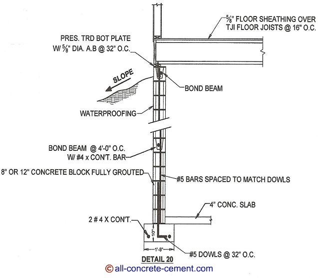 Cinder Block Fence Footing | W7Rvx8Zjm72V.Kjpwg.Com