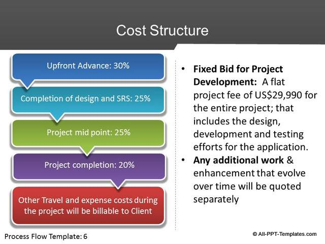 PowerPoint Project Proposal Slides  Design Makeover - powerpoint proposal template