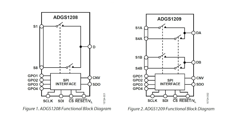 Two New SPI Analog Mux Switches from Analog Devices - News