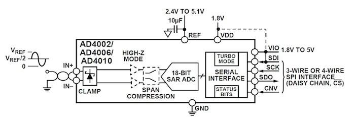 Low Noise, Low Power, High Speed An 18-bit, 2 MSPS Precision SAR