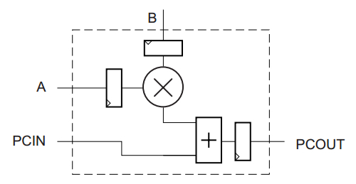 adder subtractor can be achieved by using the following circuitry