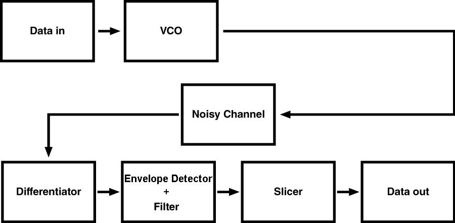 fsk filter circuit