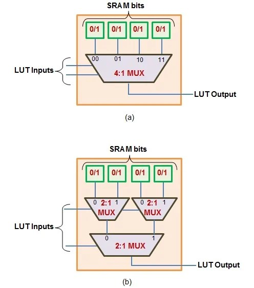 Purpose and Internal Functionality of FPGA Look-Up Tables