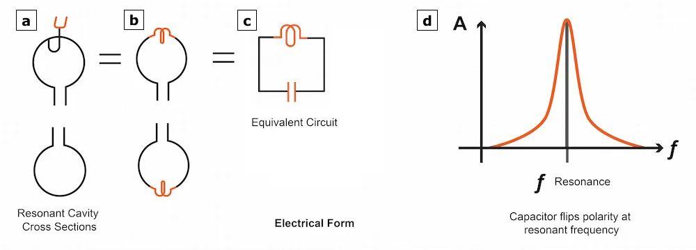 applegate diagram of reflex klystron