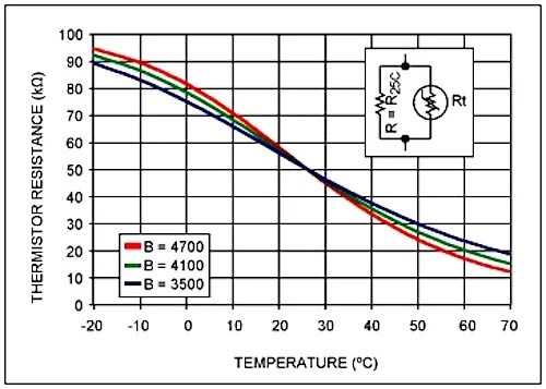 Introduction to Temperature Sensors Thermistors, Thermocouples