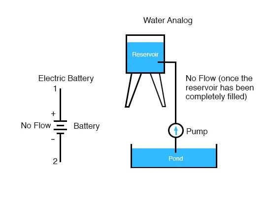 Voltage and Current Basic Concepts Of Electricity Electronics