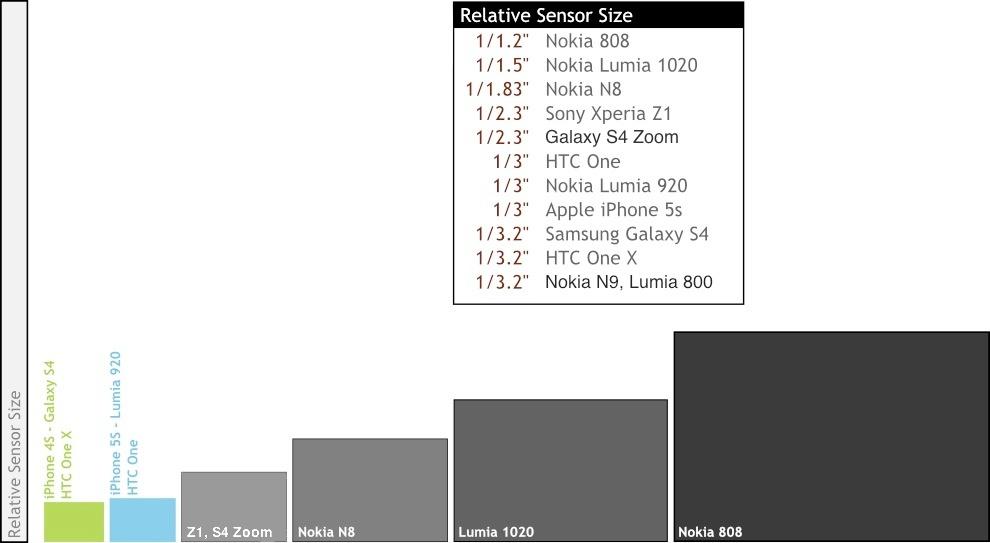 Smartphone camera sensor sizes visualised, light gathering ability