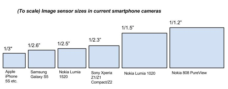 Camera gimmicks help - but for best quality you need a (much) bigger