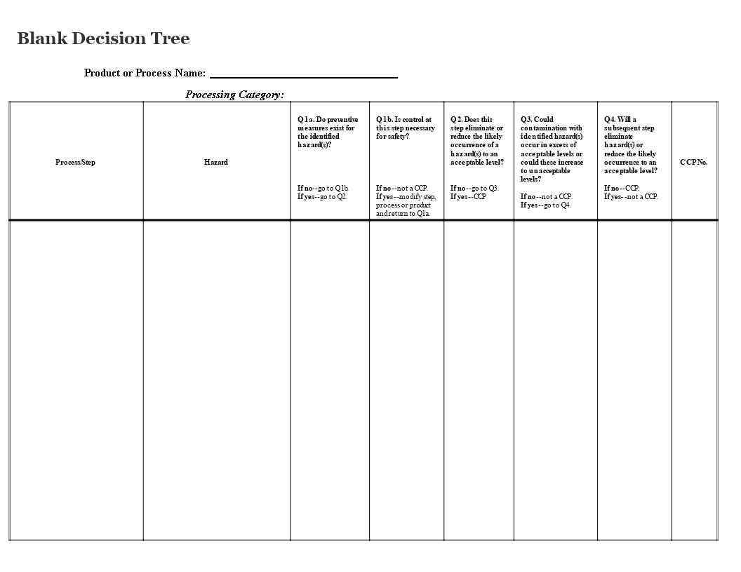 blank decision tree template
