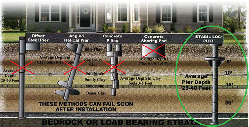 Home Foundation Repairs Piering Services In Ohio