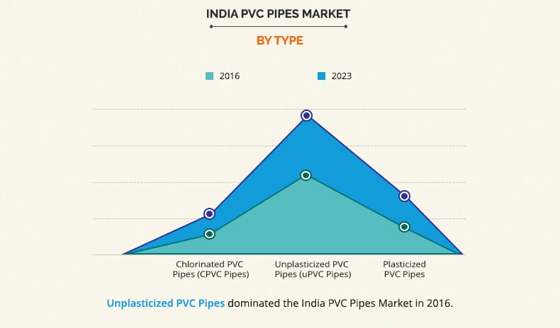India PVC Pipes Market Industry Analysis Report Forecast - 2023 AMR