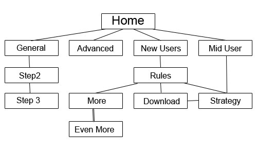 Basic Site Structure \u2013 Storyboards