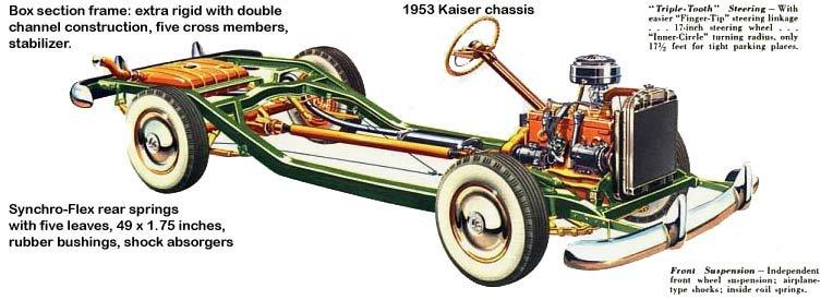 History of Kaiser Cars (1947-1955)