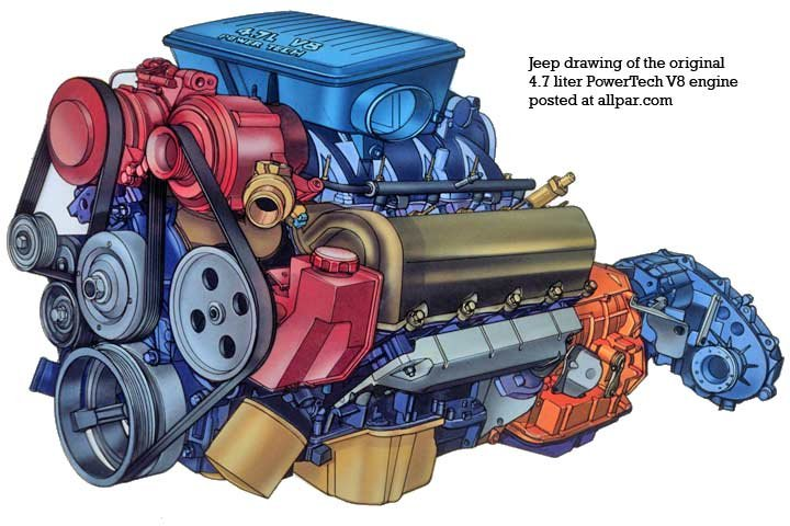 1999-2004 Jeep Grand Cherokee adding reliability to the capable SUV