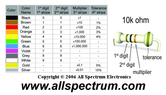 Resistor Color Code Chart and Ohms Law Formula Wheel - All Spectrum - resistor color code chart