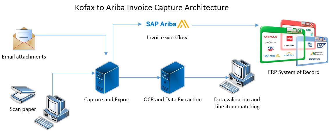 Invoice Capture To Ariba Network Ariba Software All Star Software