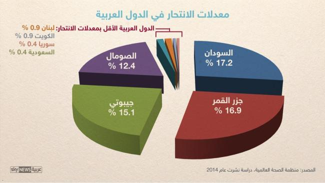 السودانيون أكثر العرب ميلا للانتحار