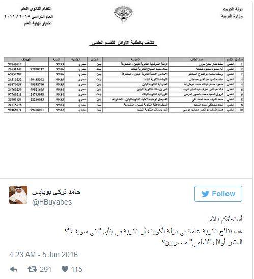كويتي عن حصول مصريين على المراكز الأولى للثانوية العامة: «مسخرة النتائج المُخزية»