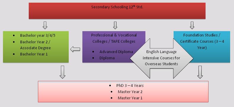 Study in AustraliaCost of study in Australia - Alok International