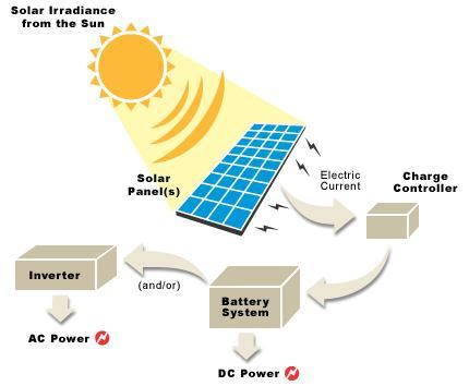 The DIY Guide to OFF GRID Solar Electricity AltEnergyMag