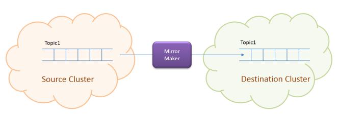 Mirror Maker